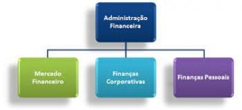 Consultoria administração financeira sp